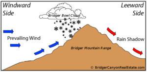 Bridger Bowl Cloud